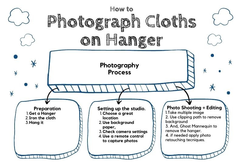 photograph Clothes on a Hanger Infographic